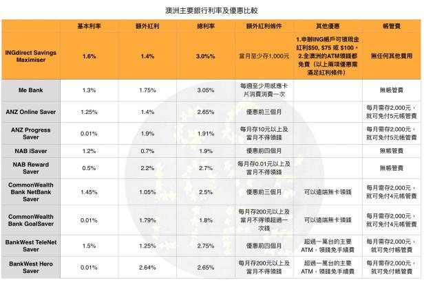 %e5%88%a9%e7%8e%87%e6%af%94%e8%bc%83