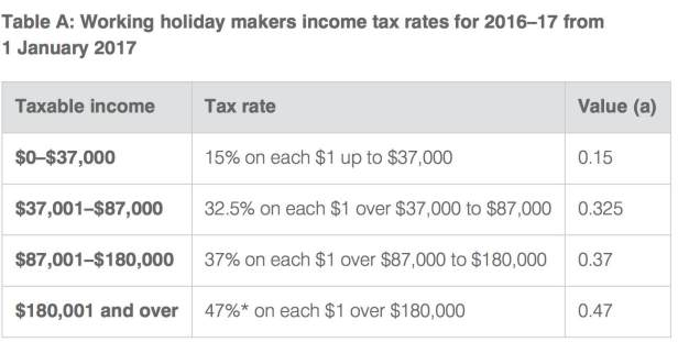 tax-table-for-working-holiday-makers