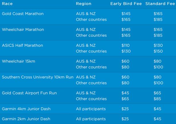 2018黃金海岸馬拉松比賽報名費用(澳幣)